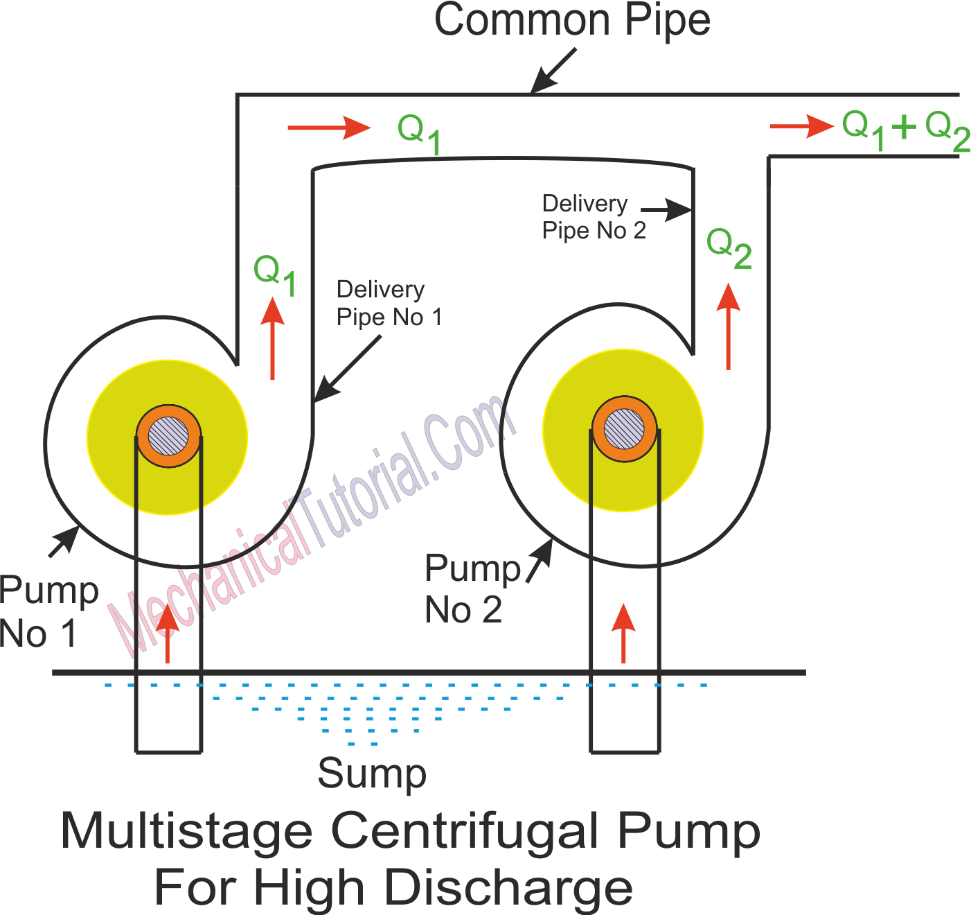 Diagram of multistage centrifugal pump for high discharge