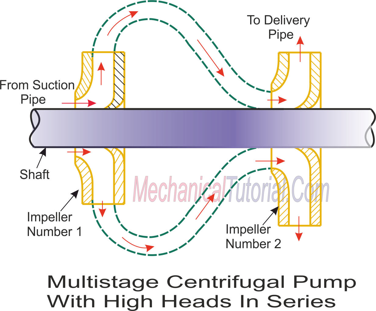 Diagram of multistage centrifugal pump for high heads