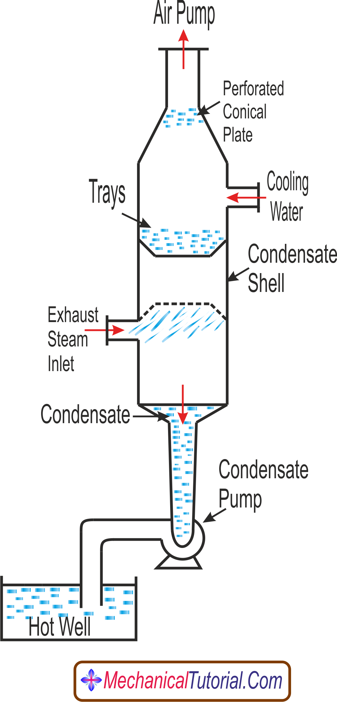 counter-flow or low-level jet condenser diagram