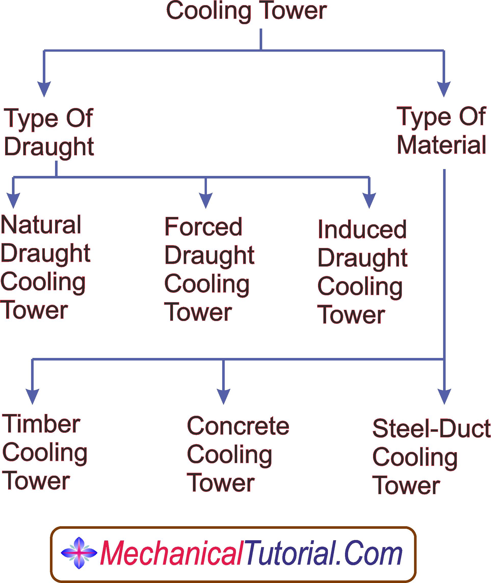 các loại tháp giải nhiệt
