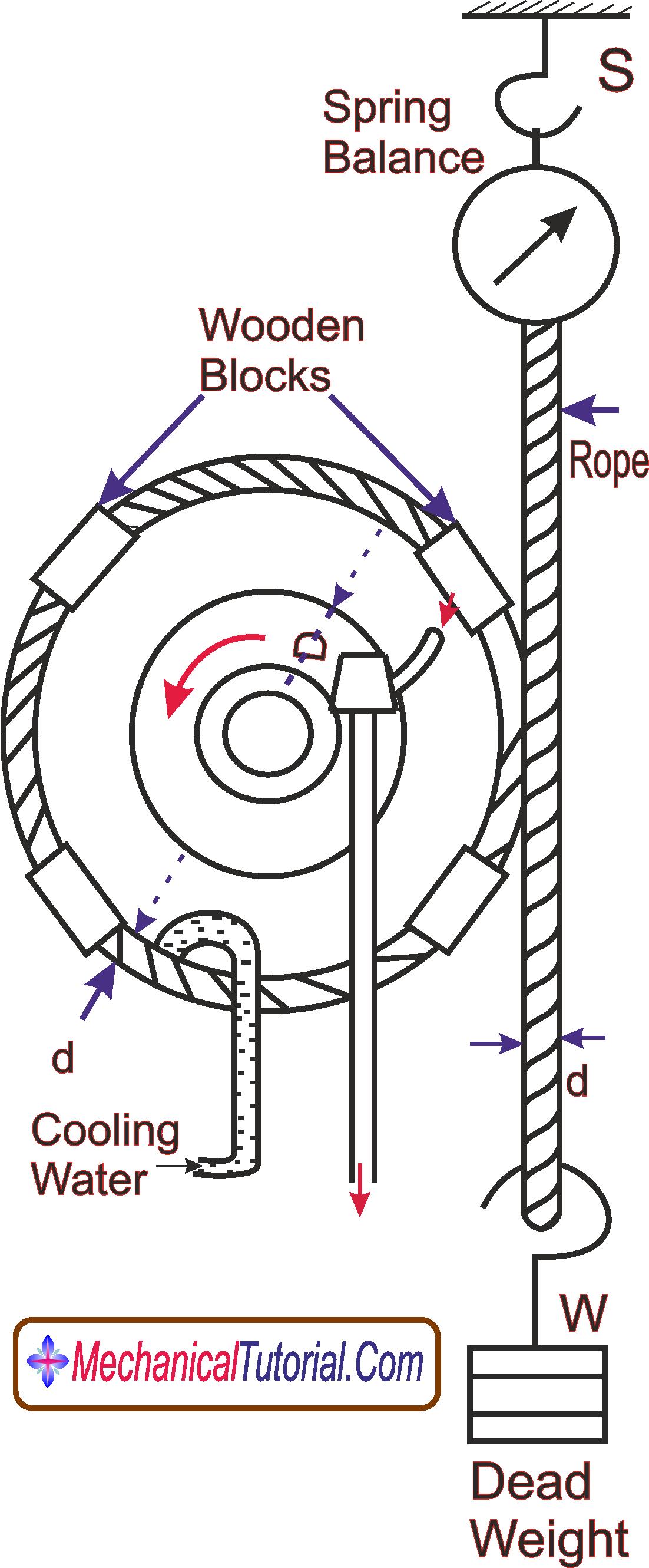 Break Power Measurement Steam Engine MechanicalTutorial