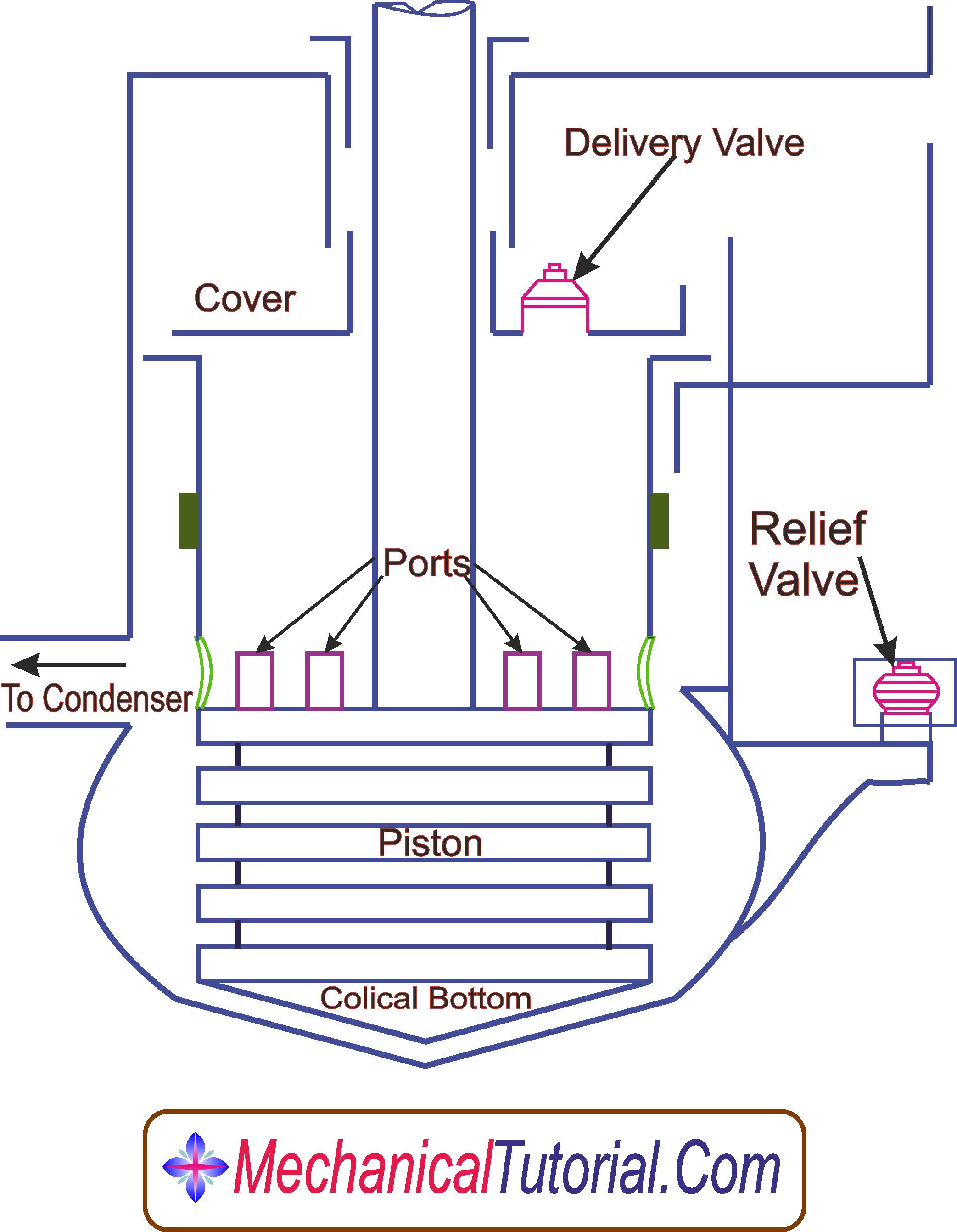 Air Pump Edward s Air Pump MechanicalTutorial