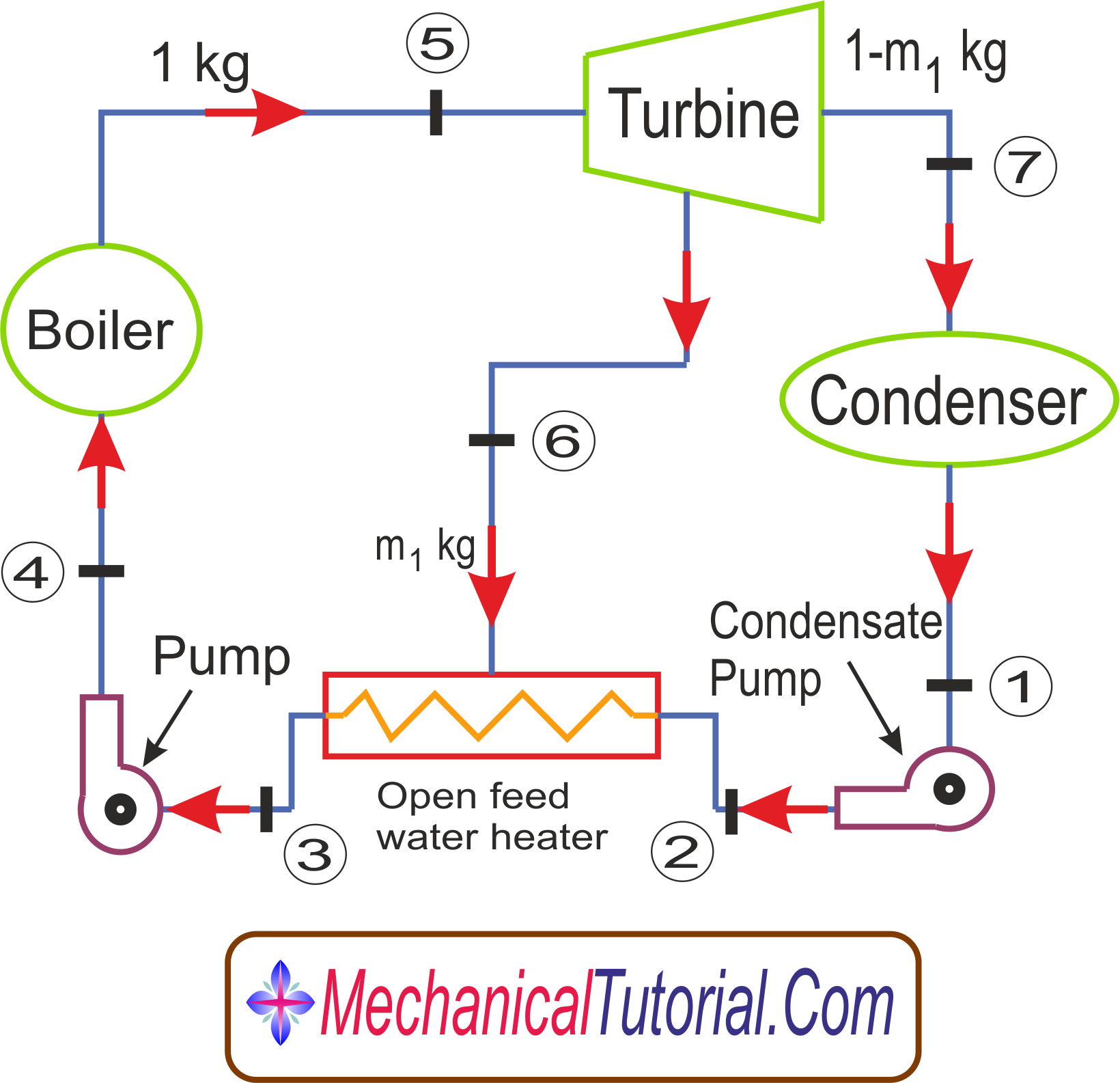 throttle governing of steam turbine