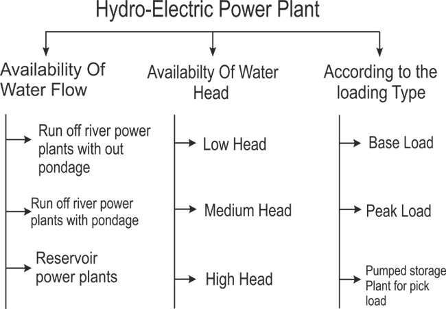 Types of hydroelectric power plant or hydroelectric power station