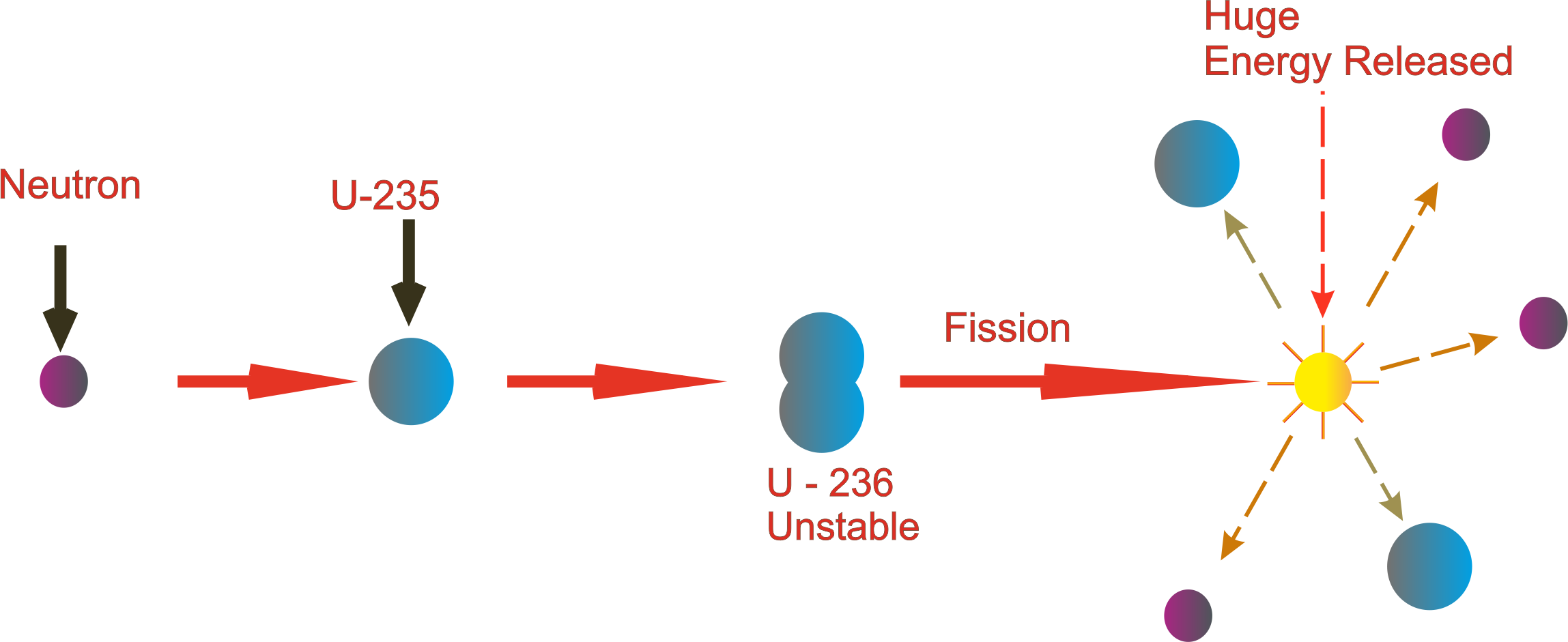 nuclear fission process