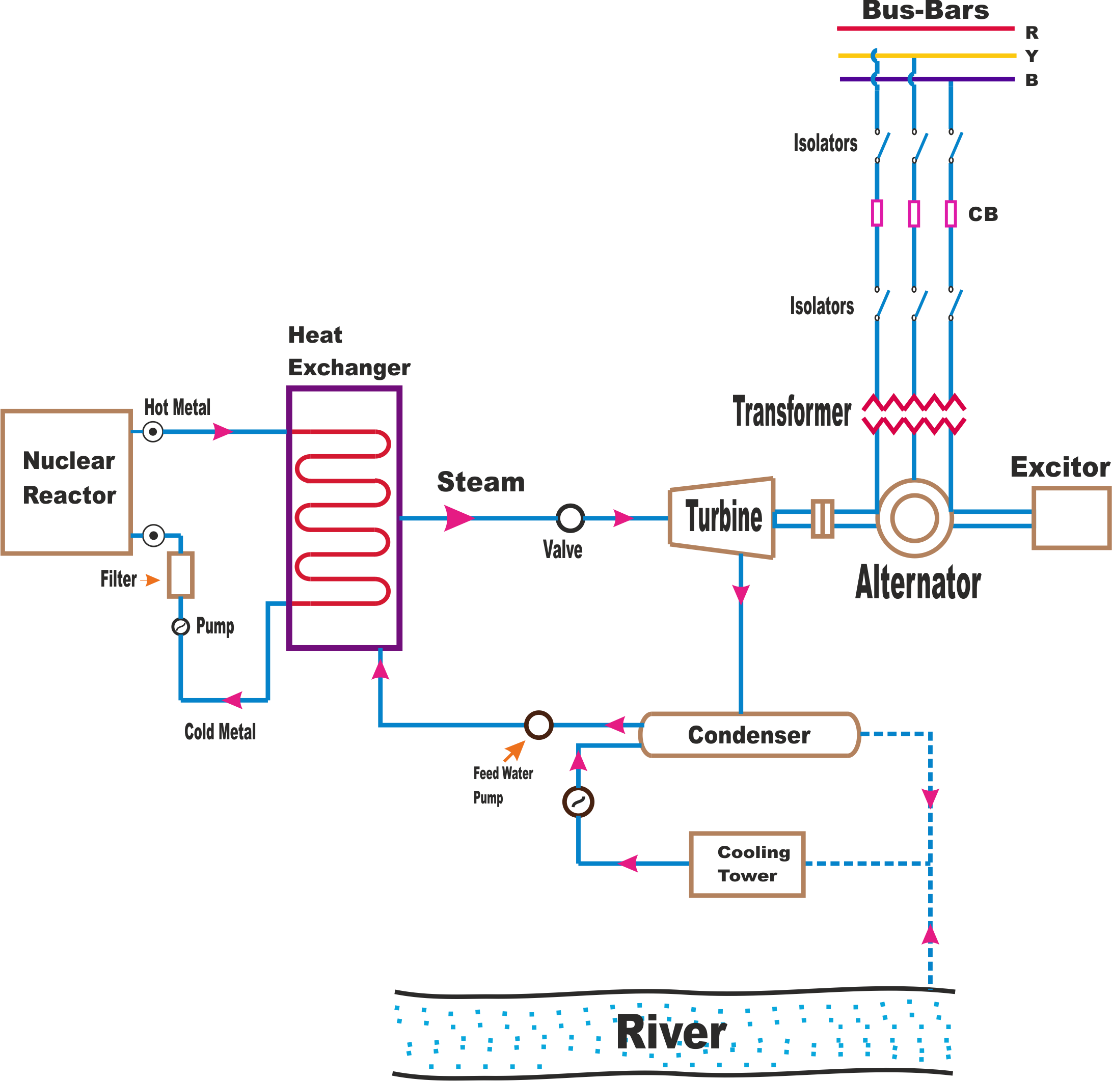 block diagram of nuclear power plant