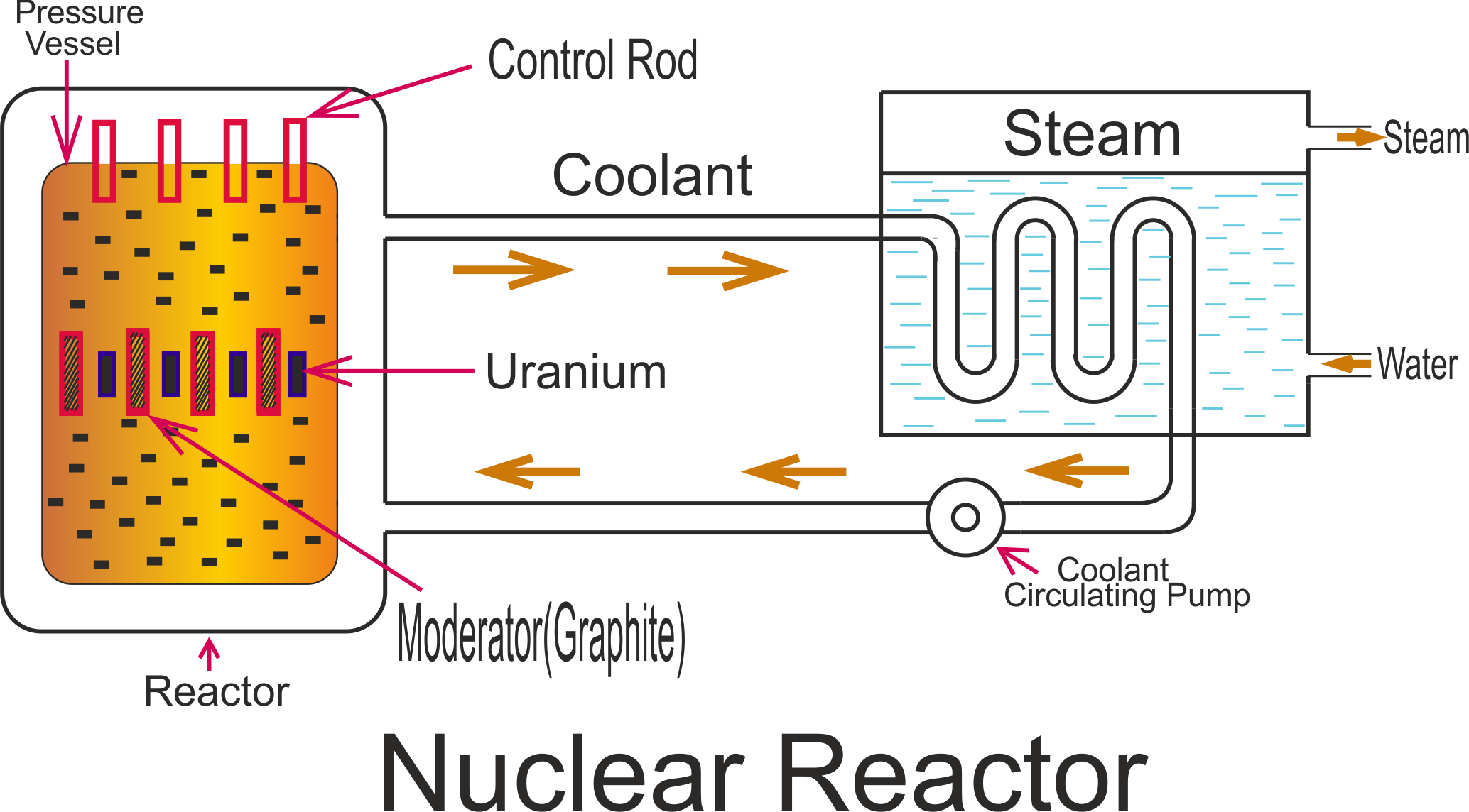 block diagram of nuclear reactor