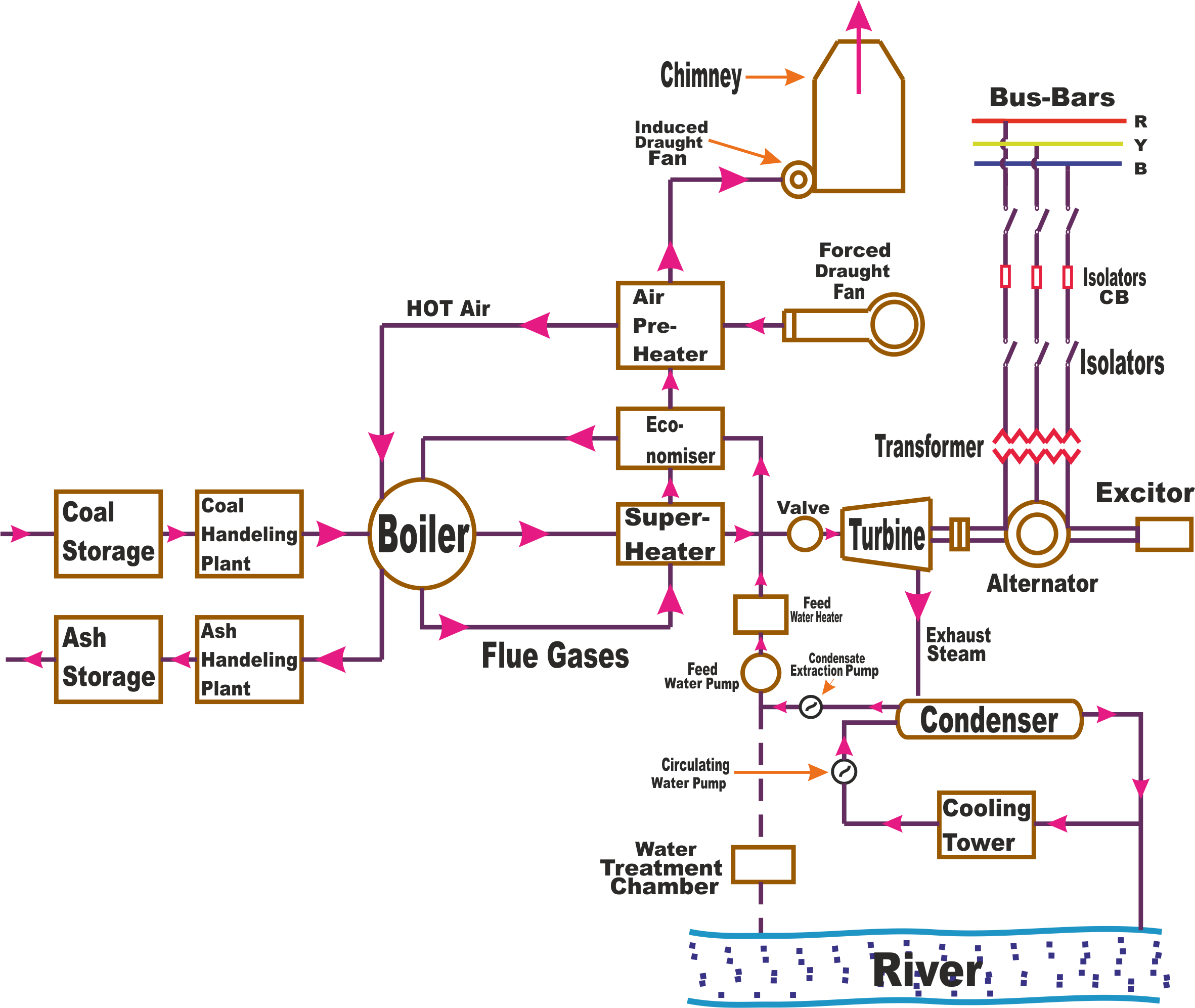 Thermal power plant thermal power plant operation Nuclear Power Plant Steam Power Plant Diagram Simple Power Plant Electrical Diagram on thermal power plant schematic diagram
