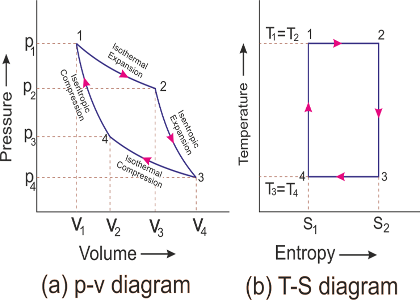 4 stages of carnot cycle improving thermal efficiency - MechanicalTutorialMechanicaltutorial