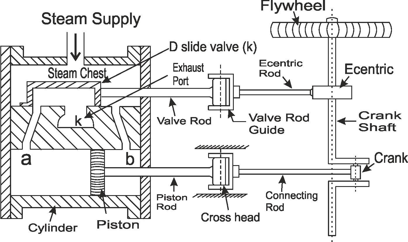 steam engine defination | types and principle of steam engine  mechanicaltutorial